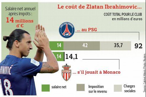 Le club de la capitale doit débourser chaque année près de 80 millions d'euros de plus que Monaco, pour s'attacher les services de Zlatan Ibrahimovitch.
