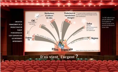 Cinéma : un système de financement très encadré