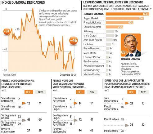 Crise : les cadres comptent sur Obama et Merkel