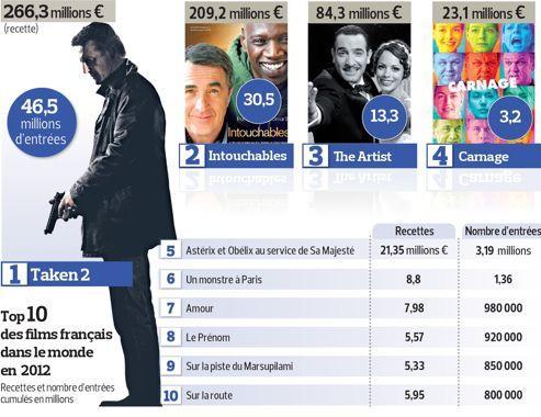 Une bonne année 2012 pour le cinéma français