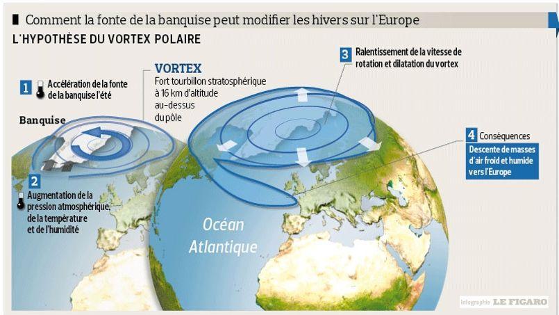 Hiver froid: la faute à la banquise arctique
