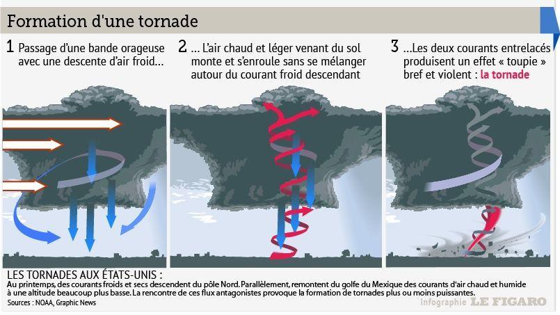 Comment se forme une tornade ?