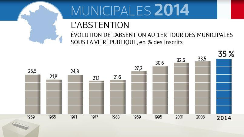 Municipales 2014 un record d 39 abstention for Election ministere interieur