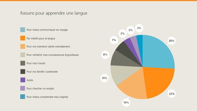 Apprentissage des langues : les Français plus motivés que jamais !