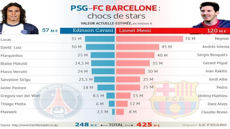 Valeur des équipes : le PSG ne fait pas le poids face au Barça