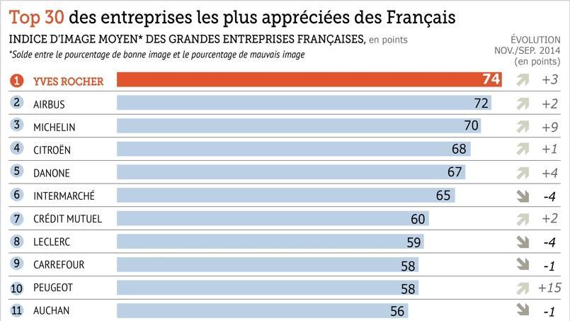 Les Français apprécient de plus en plus les entreprises