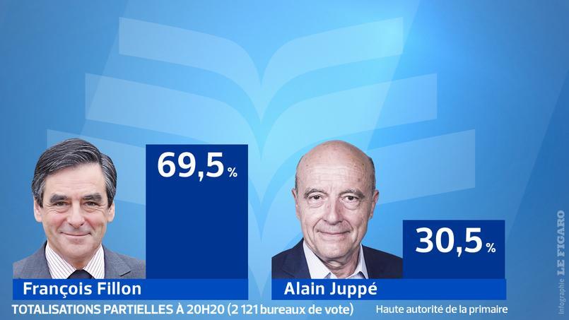 François Fillon est en tête après les premières totalisations partielles.