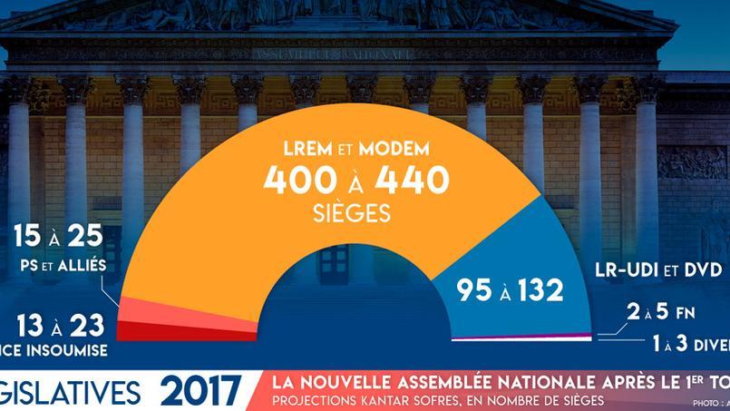 EN DIRECT - Résultats élections législatives : En marche largement en tête, obtiendrait la majorité absolue