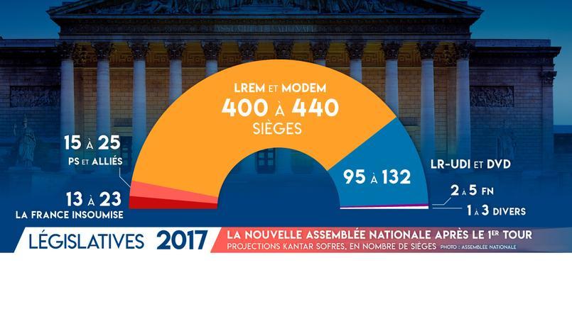 Selon les projections, La République en Marche disposerait d'une large majorité à l'Assemblée nationale.