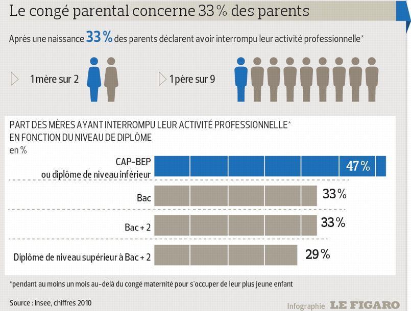 conge parental montant