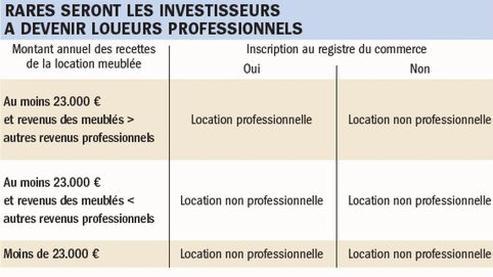 La location meubl e professionnelle en p ril - Taxe professionnelle location meublee ...