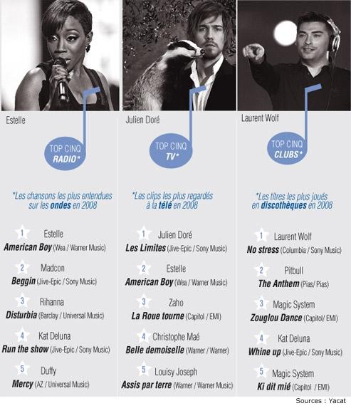Palmarès Des Chansons Les Plus Diffusées En 2008
