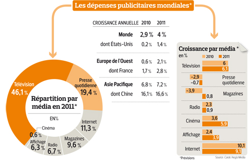Repartition Depense Fast Food