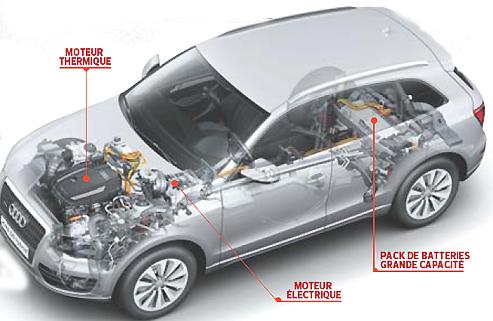 Audi q5 hybrid quattro puissant et cologique Motor vehicle repair