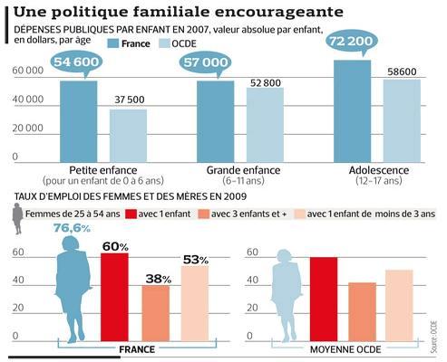 locde salue la politique familiale fran231aise