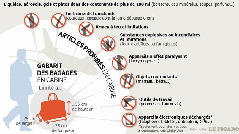 Les articles prohib s dans la cabine d 39 un avion for Le cabine progetta le planimetrie