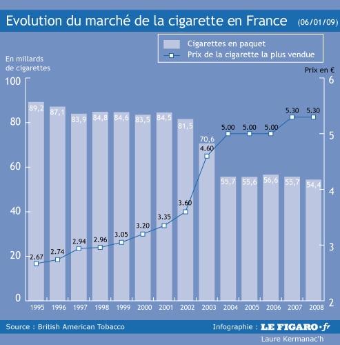 Consommation de tabac le petit record de 2008 - Acheter des graines de tabac en france ...