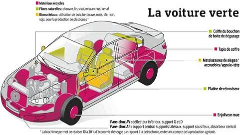 Vers une voiture basse consommation