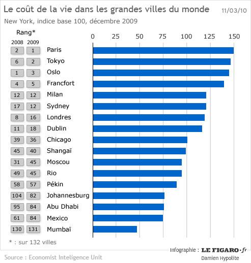 paris est la ville la plus ch re du monde. Black Bedroom Furniture Sets. Home Design Ideas