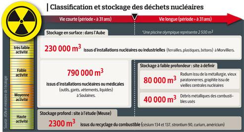 L'État face au casse-tête des déchets nucléaires