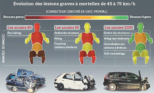 La sécurité routière avance avec l'automobile