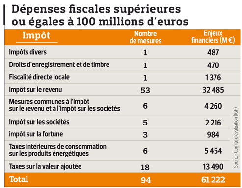 125 niches inefficaces pour un coût de 11,7 milliards