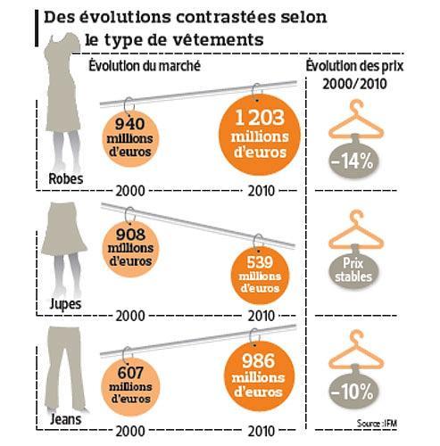 Les femmes ach tent moins de v tements depuis 2000 - Etude de marche pret a porter feminin ...
