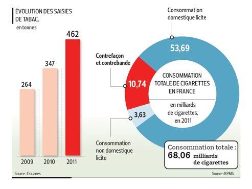 Dix milliards de cigarettes frelat es fum es en france - Acheter des graines de tabac en france ...