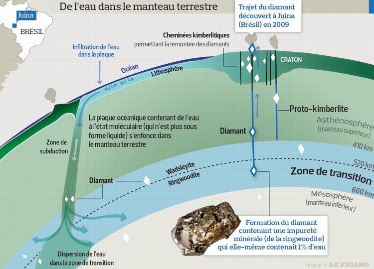 Les entrailles de la terre cachent un gigantesque oc an - Differente couche de la terre ...