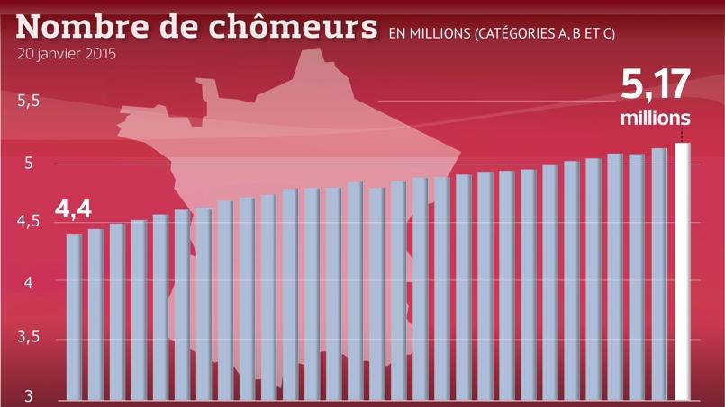 Chômage: l'annus horribilis de Hollande