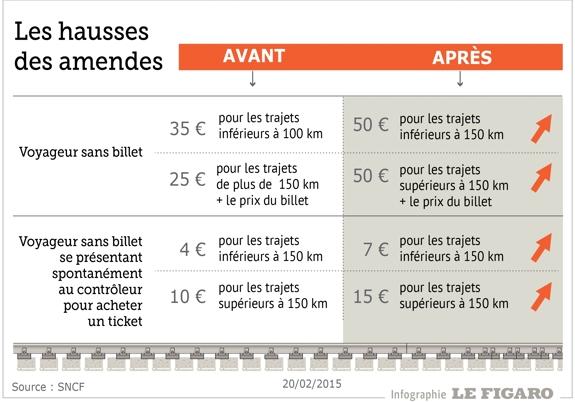 La SNCF augmente le prix des amendes pour lutter contre la fraude