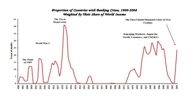 Depuis la fin des années 1990, le système financier est instable, comme le montre ce graphique extrait d'un document de travail du FMI des économistes Reinhart & Rogoff.