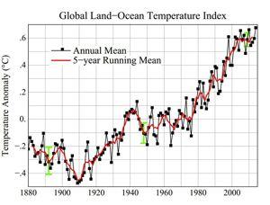 Evolution de la température de la planète entre 1880 et 2010, source: NASA