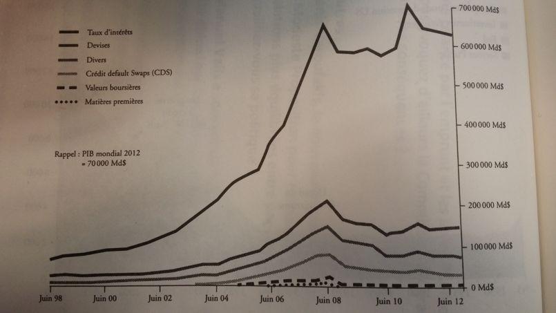 Valeur notionnelle des sous-jacents de l'encours mondial des produits dérivés de gré à gré de 1998 à 2012. Source: « <i>Suicide de l'Occident, suicide de l'humanité?</i>»
