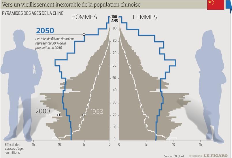 La Chine dans le piège démographique dans Chine INF9085b794-c0f6-11e4-a112-30fc57493cd5-805x550