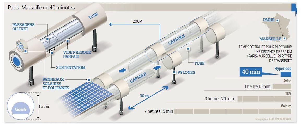 hyperloop fonctionnement