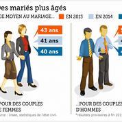 Trois ans après, le bilan du mariage pour tous en chiffres
