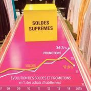 Des soldes à haut risque pour les enseignes de mode