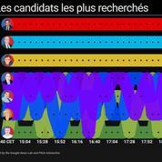Primaire à droite : quels candidats les internautes recherchent-ils le plus pendant le débat ?