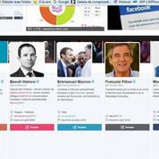 Les réseaux sociaux au cœur de la bataille présidentielle