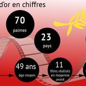 Festival de Cannes: la palme d'or en chiffres