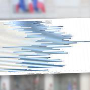 Le gouvernement Philippe 2 en six graphiques