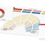 Vote de confiance : comment ont voté les députés