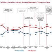 L'impact électoral de la pression migratoire: le décryptage de Jérôme Fourquet