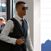L'action de la Juventus Turin bondit après le transfert de Cristiano Ronaldo