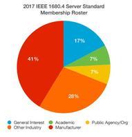 41% des membres de l'IEEE sont des fabricants d'électroniques.