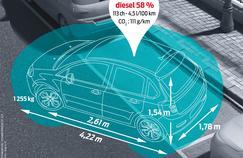 Les dimensions de la voiture moyenne achetée par les Français.