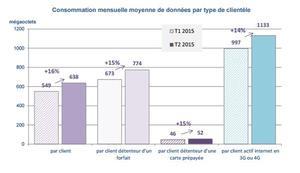 Consommation mensuelle moyenne de données par type de clientèle, entre le premier et le deuxième trimestre 2015 (ARCEP).