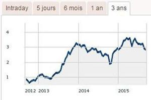 Le cours de Bourse d'Alcatel-Lucent depuis trois ans. Michel Combes est arrivée à la direction du groupe en avril 2013.