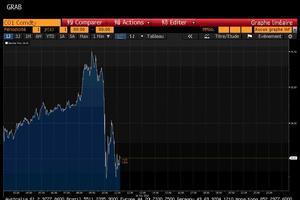 Le cours du baril a perdu près de 2 dollars juste après l'annonce de l'accord. Écran Bloomberg